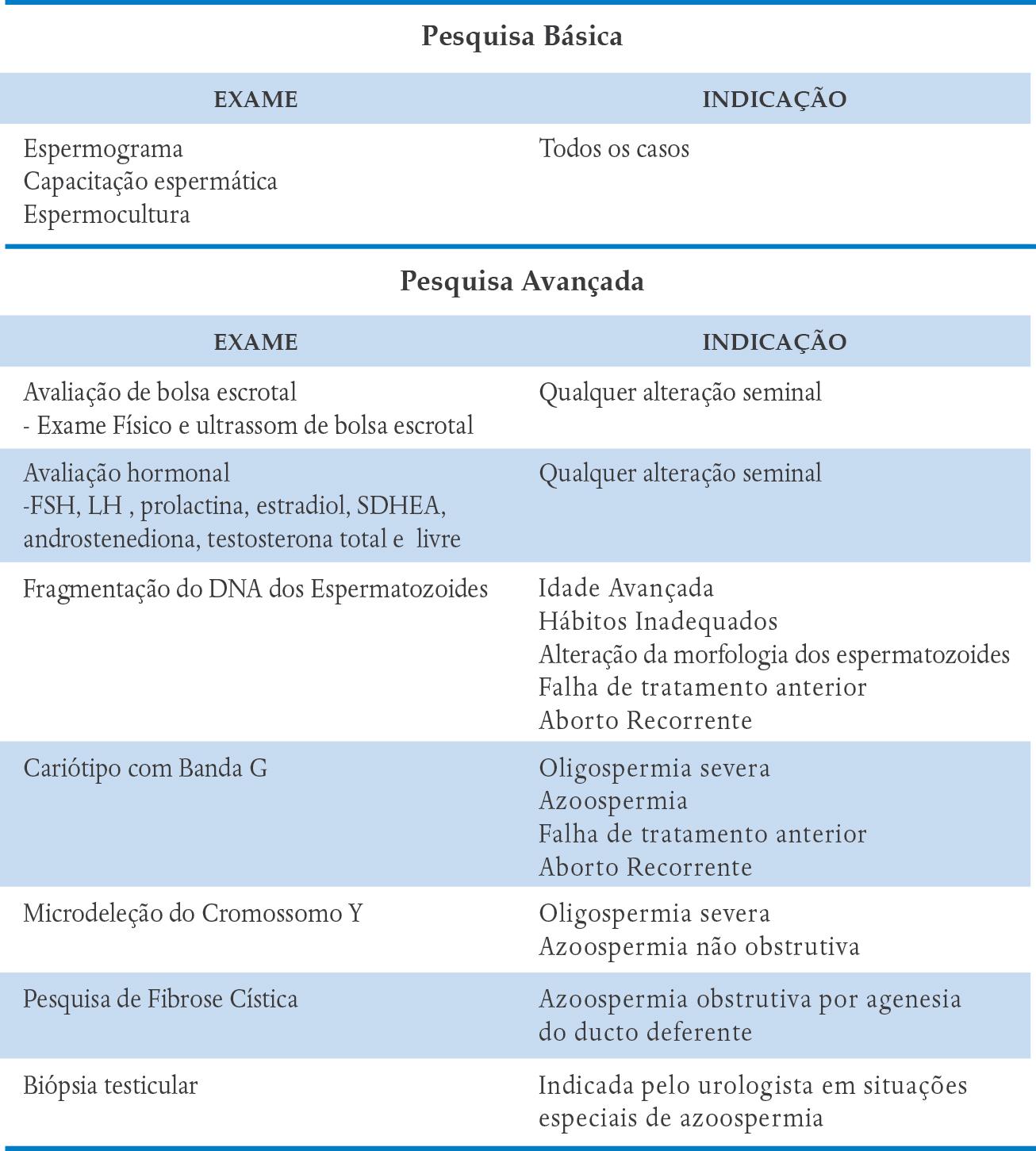 pesquisa avanÇada da fertilidade do homem ipgobiópsia testicular